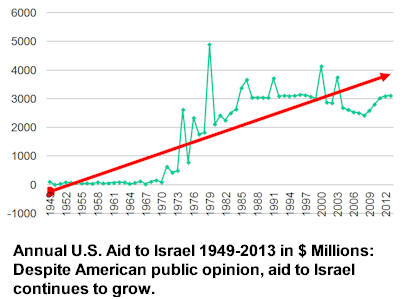 Speaking. Us foreign aid israel